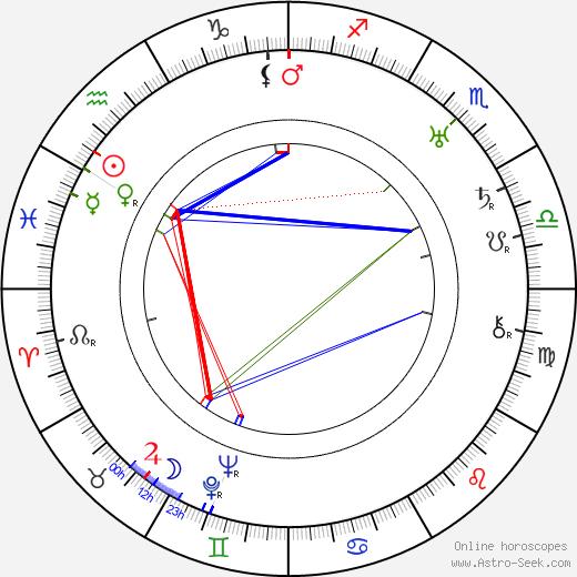 Gabriel Hart tema natale, oroscopo, Gabriel Hart oroscopi gratuiti, astrologia