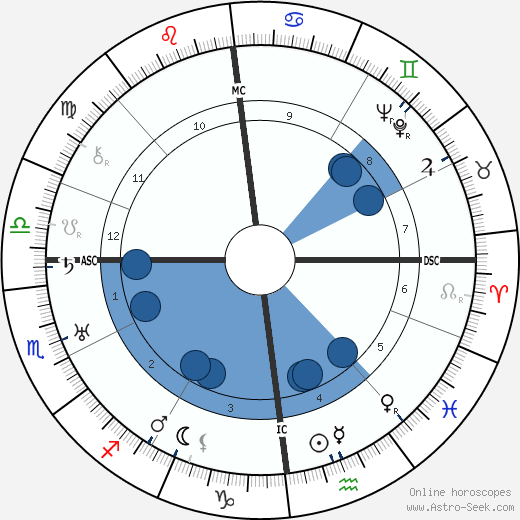 Gustave-Lambert Brahy wikipedia, horoscope, astrology, instagram
