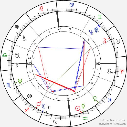 Gustave-Lambert Brahy день рождения гороскоп, Gustave-Lambert Brahy Натальная карта онлайн