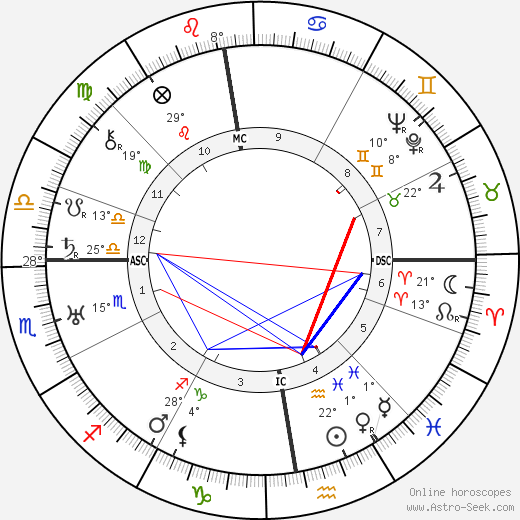 Harold MacMillan birth chart, biography, wikipedia 2019, 2020