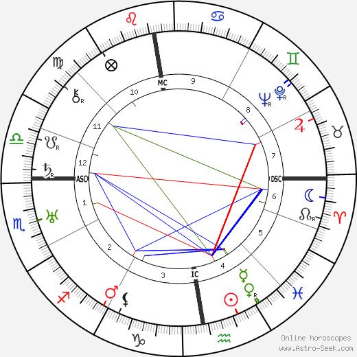 Harold MacMillan tema natale, oroscopo, Harold MacMillan oroscopi gratuiti, astrologia