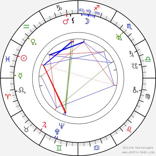 Hugo Kraus tema natale, oroscopo, Hugo Kraus oroscopi gratuiti, astrologia