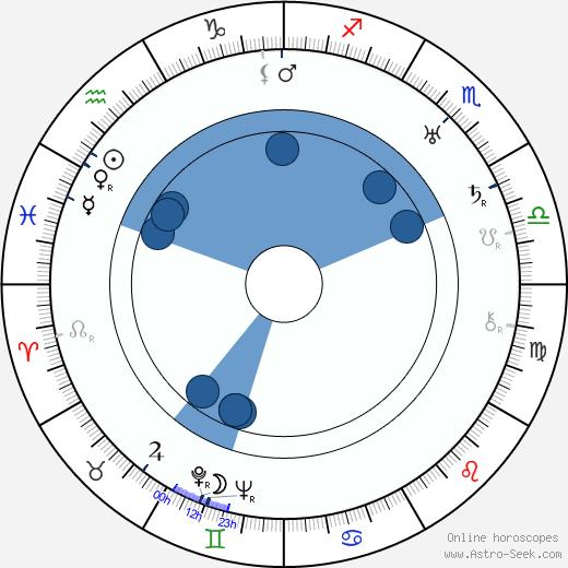 J. R. Zika wikipedia, horoscope, astrology, instagram