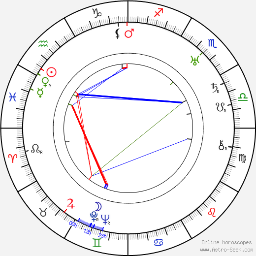 J. R. Zika astro natal birth chart, J. R. Zika horoscope, astrology