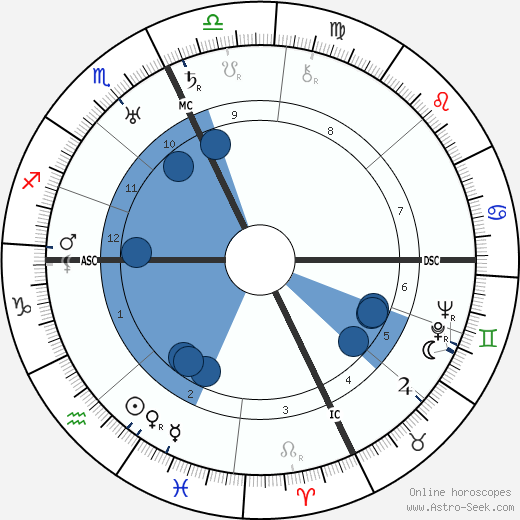 Jack Benny wikipedia, horoscope, astrology, instagram