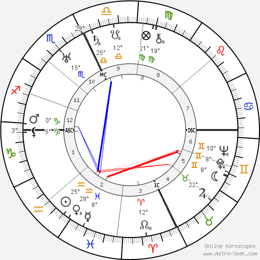Jack Benny birth chart, biography, wikipedia 2018, 2019