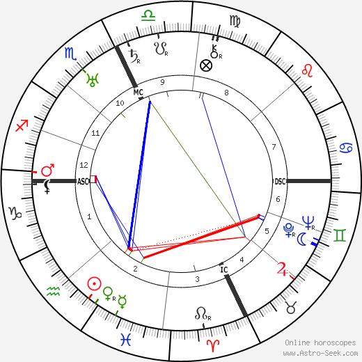 Jack Benny birth chart, Jack Benny astro natal horoscope, astrology