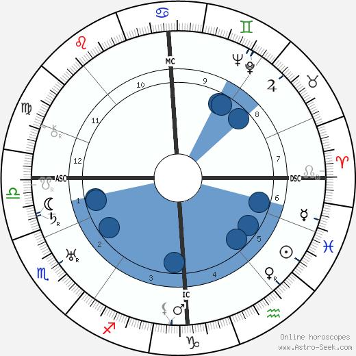 James Houston Baxter wikipedia, horoscope, astrology, instagram