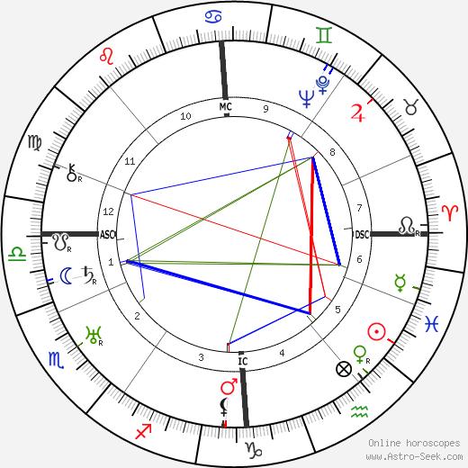 James Houston Baxter tema natale, oroscopo, James Houston Baxter oroscopi gratuiti, astrologia