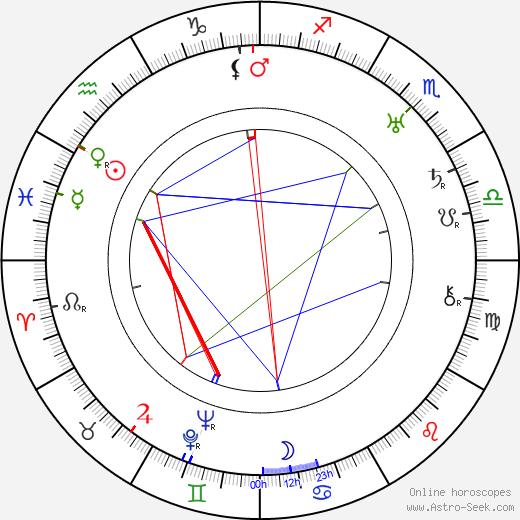 Jean-Max tema natale, oroscopo, Jean-Max oroscopi gratuiti, astrologia