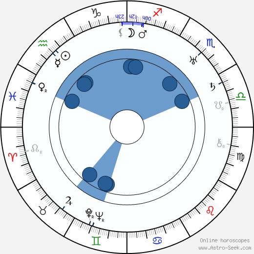 John Ford wikipedia, horoscope, astrology, instagram
