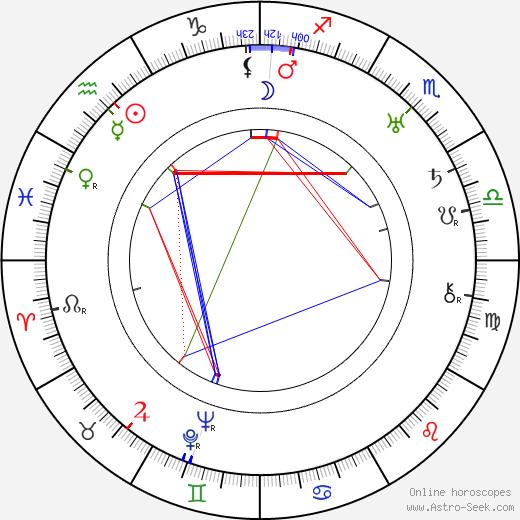 John Ford astro natal birth chart, John Ford horoscope, astrology
