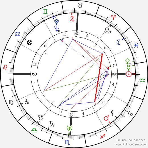 Кинг Видор King Vidor день рождения гороскоп, King Vidor Натальная карта онлайн
