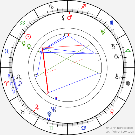Mother Menininha do Gantois tema natale, oroscopo, Mother Menininha do Gantois oroscopi gratuiti, astrologia