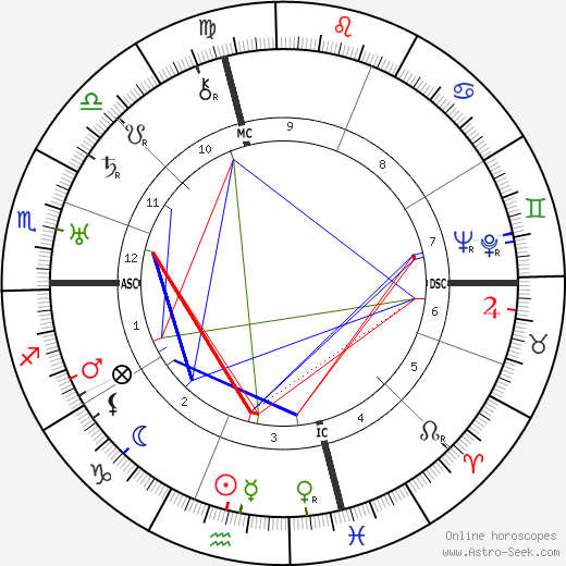 Норман Роквелл Norman Rockwell день рождения гороскоп, Norman Rockwell Натальная карта онлайн