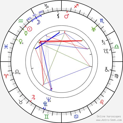 Nunzio Malasomma birth chart, Nunzio Malasomma astro natal horoscope, astrology