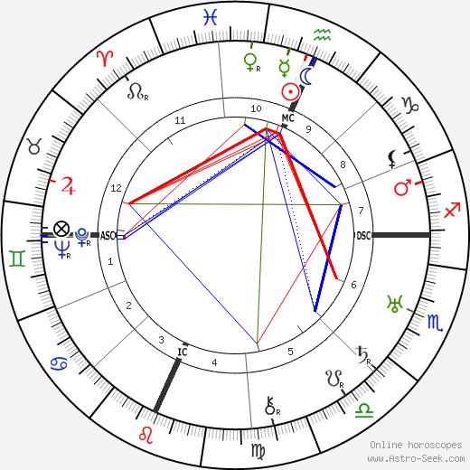 Olga Newhall birth chart, Olga Newhall astro natal horoscope, astrology