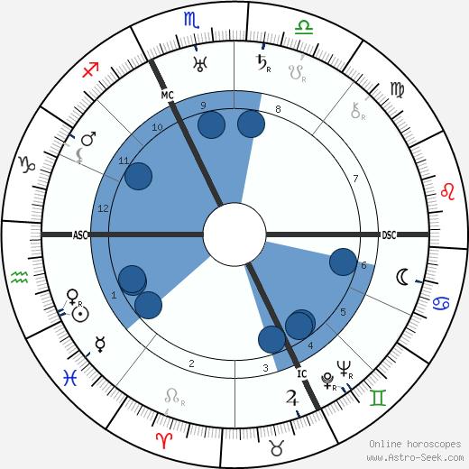 Pierre Scize wikipedia, horoscope, astrology, instagram