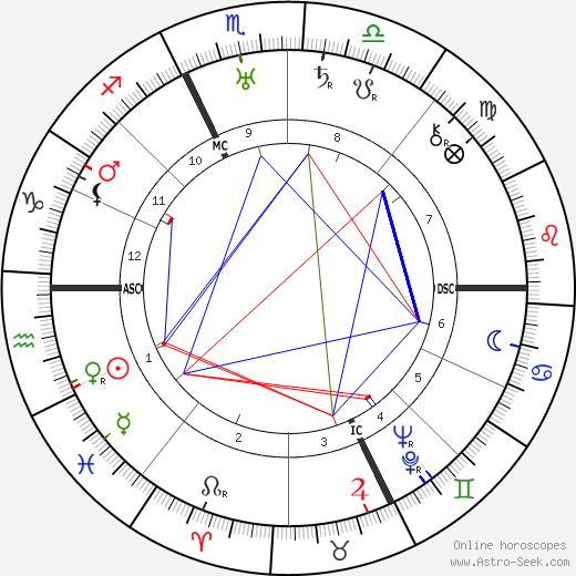 Pierre Scize tema natale, oroscopo, Pierre Scize oroscopi gratuiti, astrologia