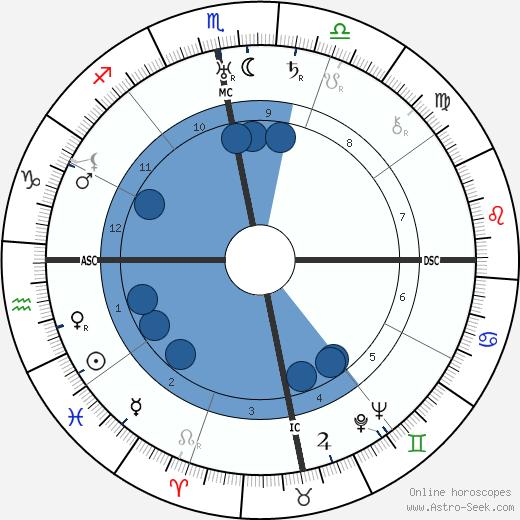 Sri Meher Baba wikipedia, horoscope, astrology, instagram
