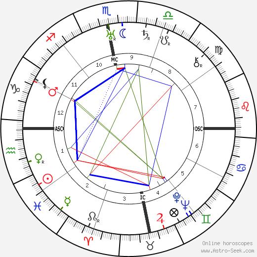 Мехер Баба Sri Meher Baba день рождения гороскоп, Sri Meher Baba Натальная карта онлайн
