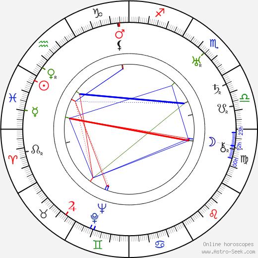Vladimír Majer tema natale, oroscopo, Vladimír Majer oroscopi gratuiti, astrologia