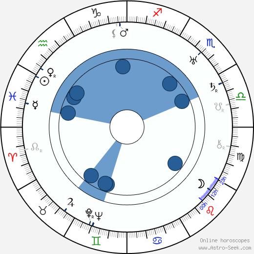 Zdeněk Němeček wikipedia, horoscope, astrology, instagram