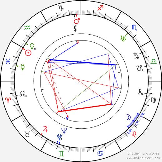Zdeněk Němeček tema natale, oroscopo, Zdeněk Němeček oroscopi gratuiti, astrologia