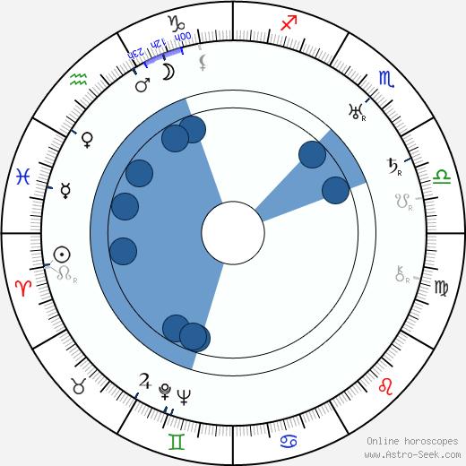 Eva Anttila wikipedia, horoscope, astrology, instagram