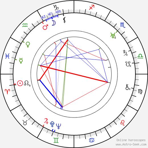 Eva Anttila birth chart, Eva Anttila astro natal horoscope, astrology