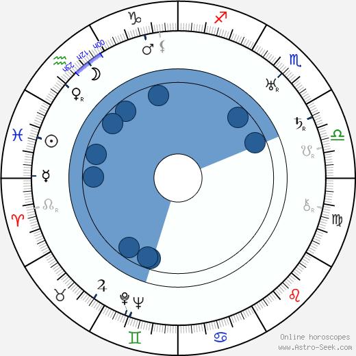 František Kubka wikipedia, horoscope, astrology, instagram