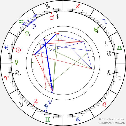 František Kubka astro natal birth chart, František Kubka horoscope, astrology