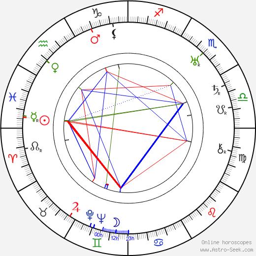 Hartley Power birth chart, Hartley Power astro natal horoscope, astrology
