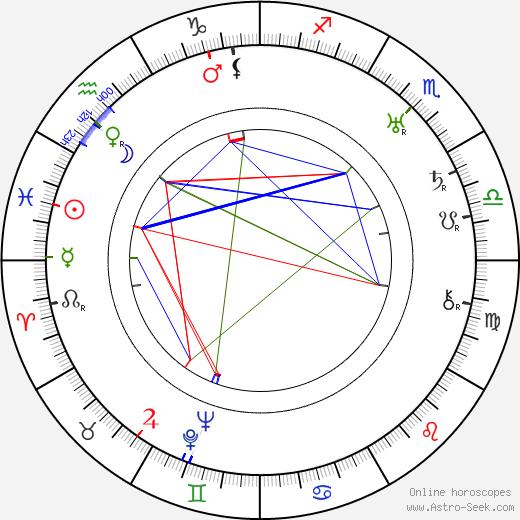 Henry Daniell tema natale, oroscopo, Henry Daniell oroscopi gratuiti, astrologia