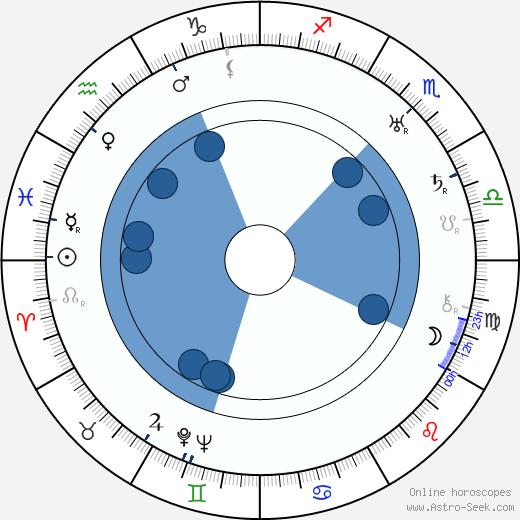 Joseph Kane wikipedia, horoscope, astrology, instagram