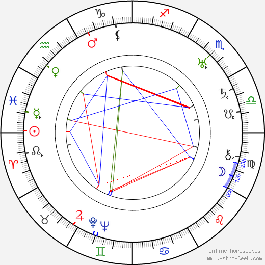 Joseph Kane astro natal birth chart, Joseph Kane horoscope, astrology
