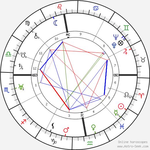 Léonce Corne день рождения гороскоп, Léonce Corne Натальная карта онлайн