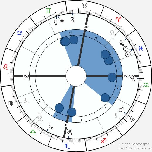 Marcel Joseph Deat wikipedia, horoscope, astrology, instagram