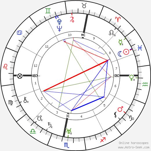 Marcel Joseph Deat tema natale, oroscopo, Marcel Joseph Deat oroscopi gratuiti, astrologia