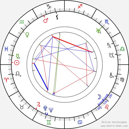 Maurice de Canonge tema natale, oroscopo, Maurice de Canonge oroscopi gratuiti, astrologia