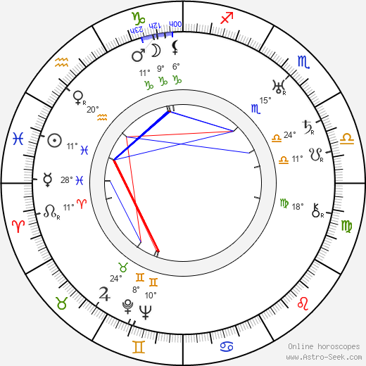 Minoru Murata birth chart, biography, wikipedia 2019, 2020