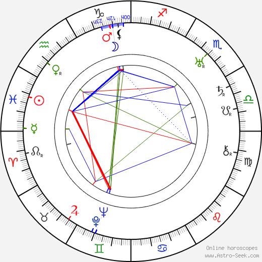 Minoru Murata astro natal birth chart, Minoru Murata horoscope, astrology