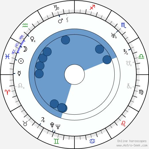 Miroslav Innemann wikipedia, horoscope, astrology, instagram
