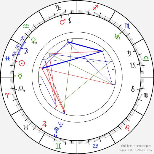 Miroslav Innemann день рождения гороскоп, Miroslav Innemann Натальная карта онлайн