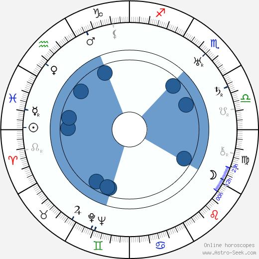 Moms Mabley wikipedia, horoscope, astrology, instagram
