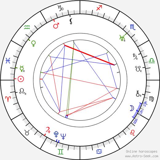 Moms Mabley tema natale, oroscopo, Moms Mabley oroscopi gratuiti, astrologia