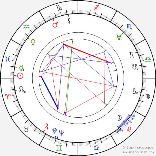 Onni Toivonen tema natale, oroscopo, Onni Toivonen oroscopi gratuiti, astrologia