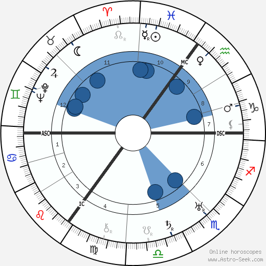 Otto Grothewohl wikipedia, horoscope, astrology, instagram