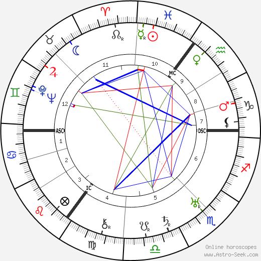 Otto Grothewohl tema natale, oroscopo, Otto Grothewohl oroscopi gratuiti, astrologia