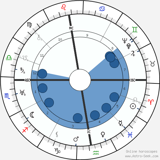 Paul Rene Fonck wikipedia, horoscope, astrology, instagram